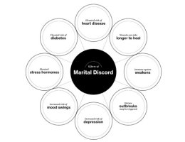 Effects of marital discord