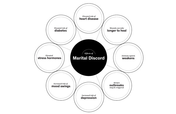 New York Times: Effects of marital discord