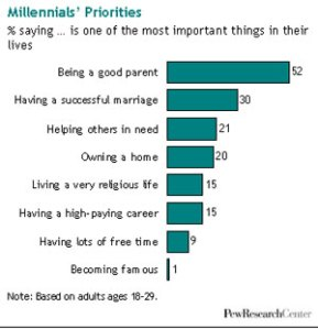 Millennials' Priorities