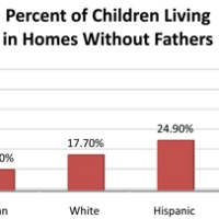 Father's Day 2010: Fewer American Children Growing Up With Dads at Home