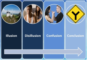 Stages of Relationship
