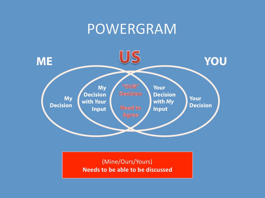 Powergram