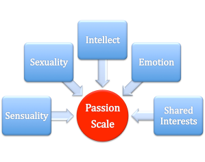 PAIRS Passion Scale
