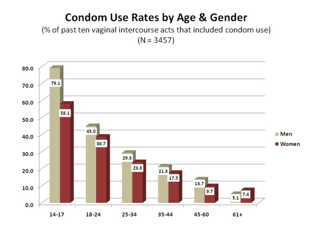 Condom Use Rates by Age & Gender