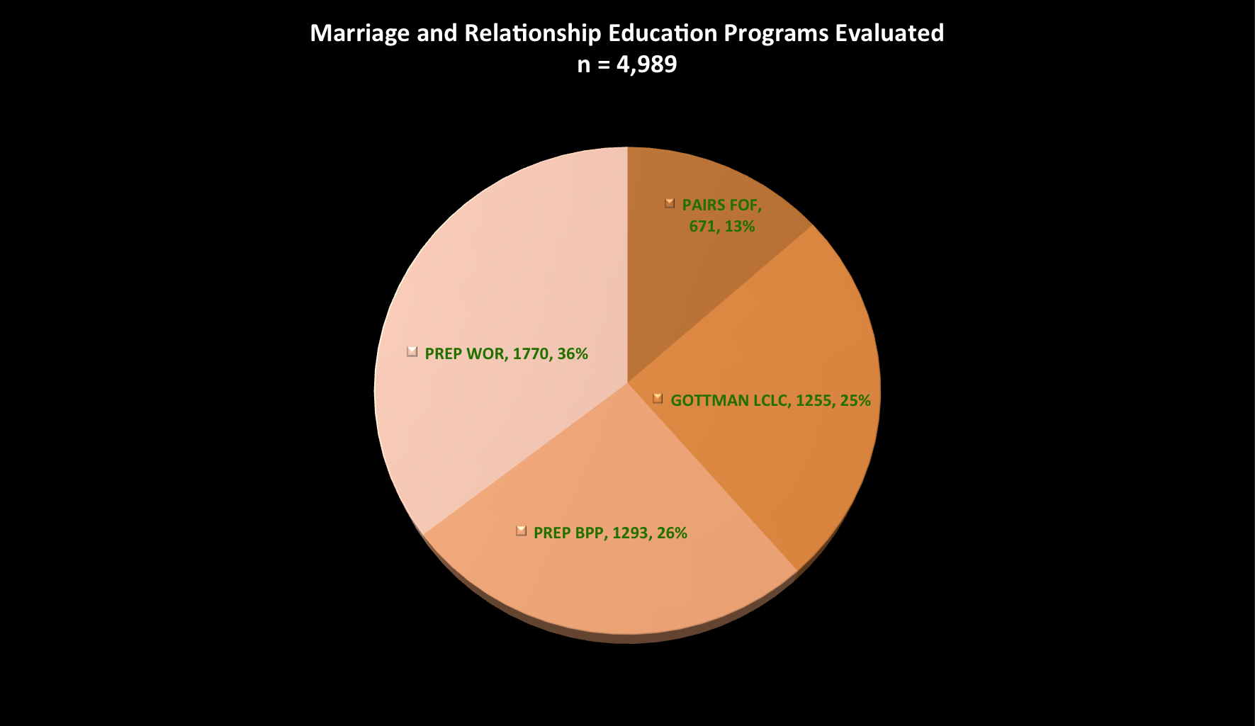 marriage and relationship education curriculum