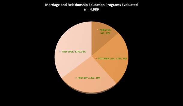 Marriage Education Study