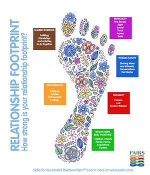 relationship footprint