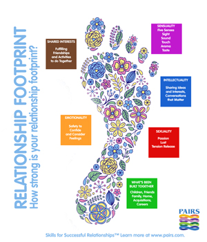 relationship footprint