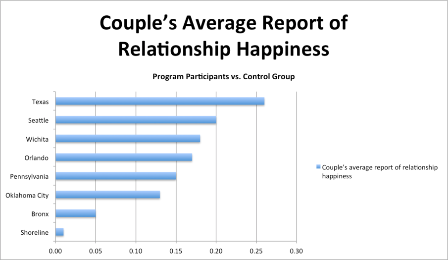 Marriage Education and Happiness