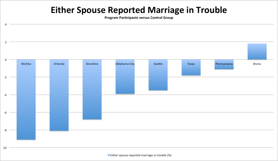 Marriage in Trouble