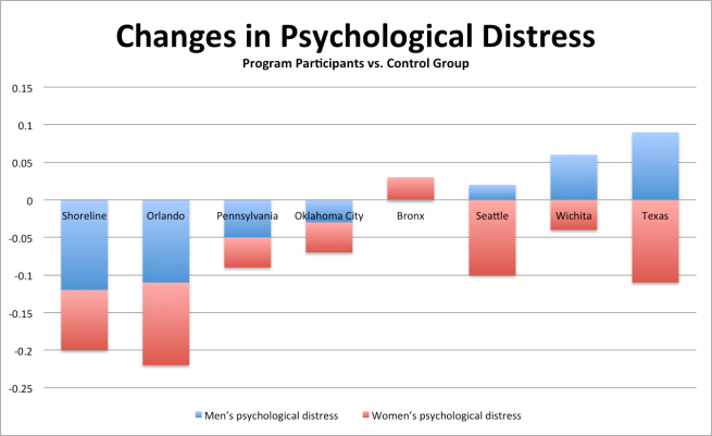 Marriage Education and Psychological Distress