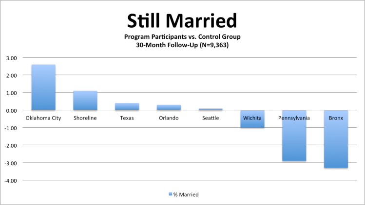 Impact of Marriage Education on Marriage